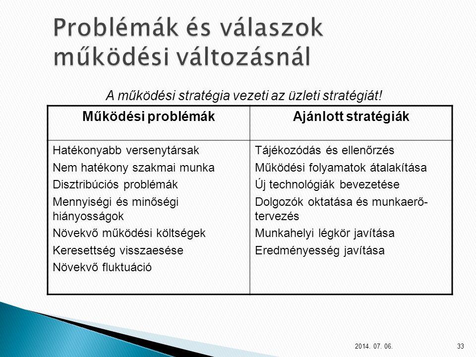 Működési problémákAjánlott stratégiák Hatékonyabb versenytársak Nem hatékony szakmai munka Disztribúciós problémák Mennyiségi és minőségi hiányosságok Növekvő működési költségek Keresettség visszaesése Növekvő fluktuáció Tájékozódás és ellenőrzés Működési folyamatok átalakítása Új technológiák bevezetése Dolgozók oktatása és munkaerő- tervezés Munkahelyi légkör javítása Eredményesség javítása A működési stratégia vezeti az üzleti stratégiát.