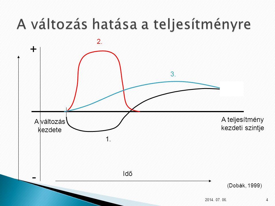 - + Idő A teljesítmény kezdeti szintje A változás kezdete 1. 2. 3. (Dobák, 1999) 2014. 07. 06.4