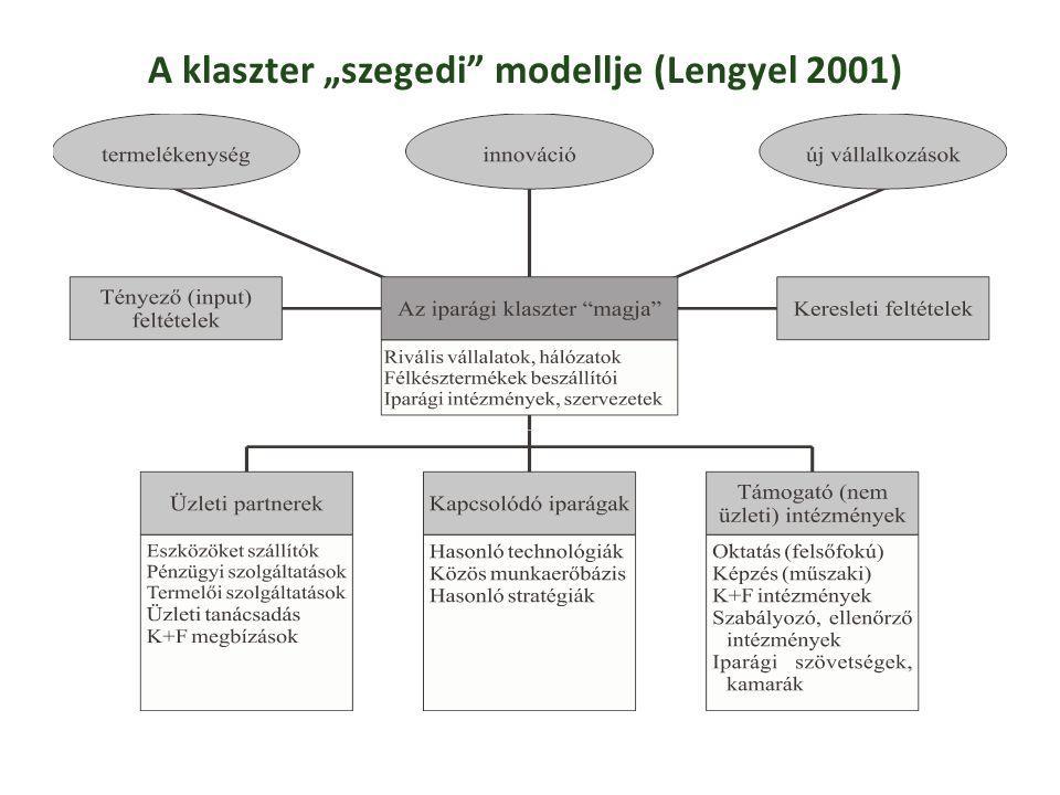 """A klaszter """"szegedi modellje (Lengyel 2001)"""
