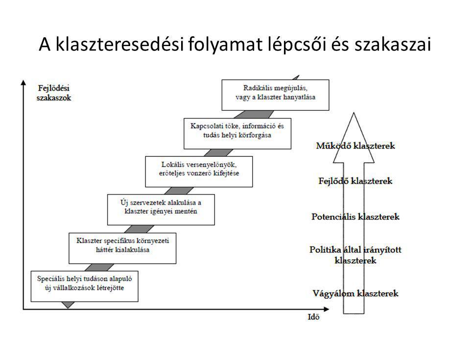 A klaszteresedési folyamat lépcsői és szakaszai