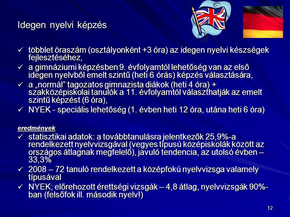 12 Idegen nyelvi képzés többlet óraszám (osztályonként +3 óra) az idegen nyelvi készségek fejlesztéséhez, többlet óraszám (osztályonként +3 óra) az idegen nyelvi készségek fejlesztéséhez, a gimnáziumi képzésben 9.