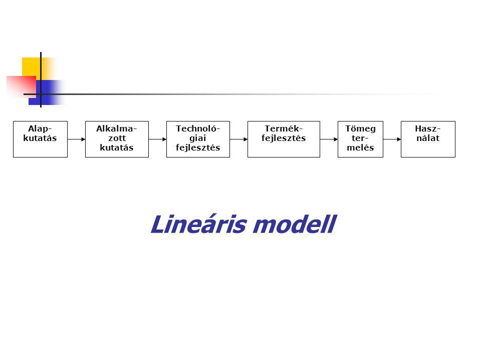 Lineáris modell Alap- kutatás Alkalma- zott kutatás Technoló- giai fejlesztés Termék- fejlesztés Tömeg ter- melés Hasz- nálat