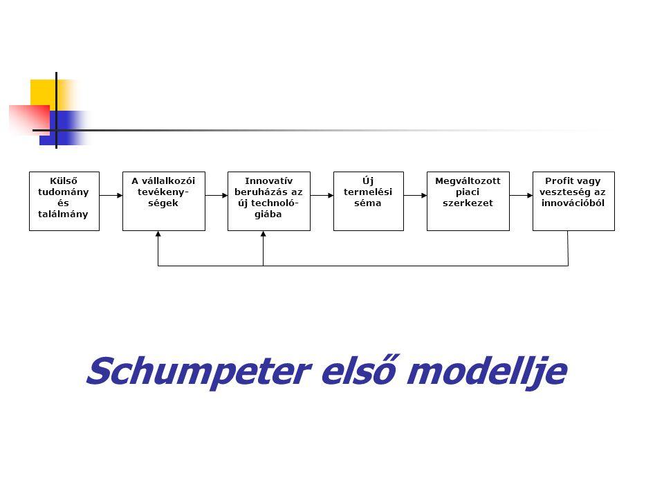 Schumpeter első modellje Külső tudomány és találmány A vállalkozói tevékeny- ségek Innovatív beruházás az új technoló- giába Új termelési séma Megvált