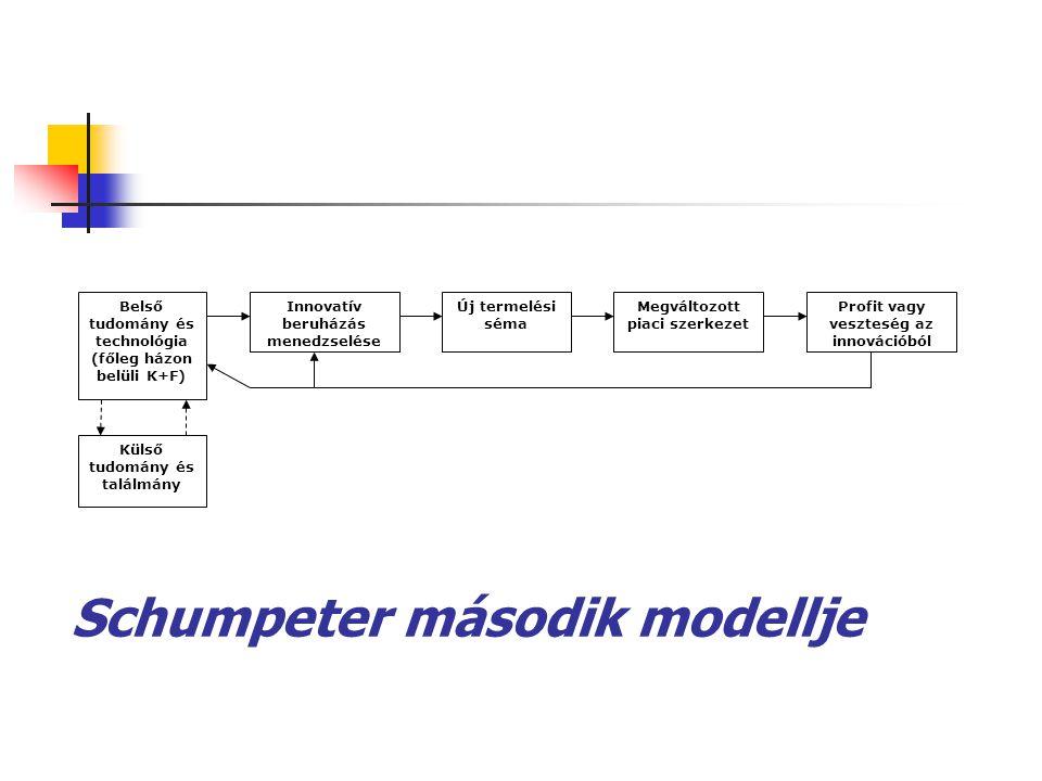 Schumpeter második modellje Belső tudomány és technológia (főleg házon belüli K+F) Innovatív beruházás menedzselése Új termelési séma Megváltozott pia