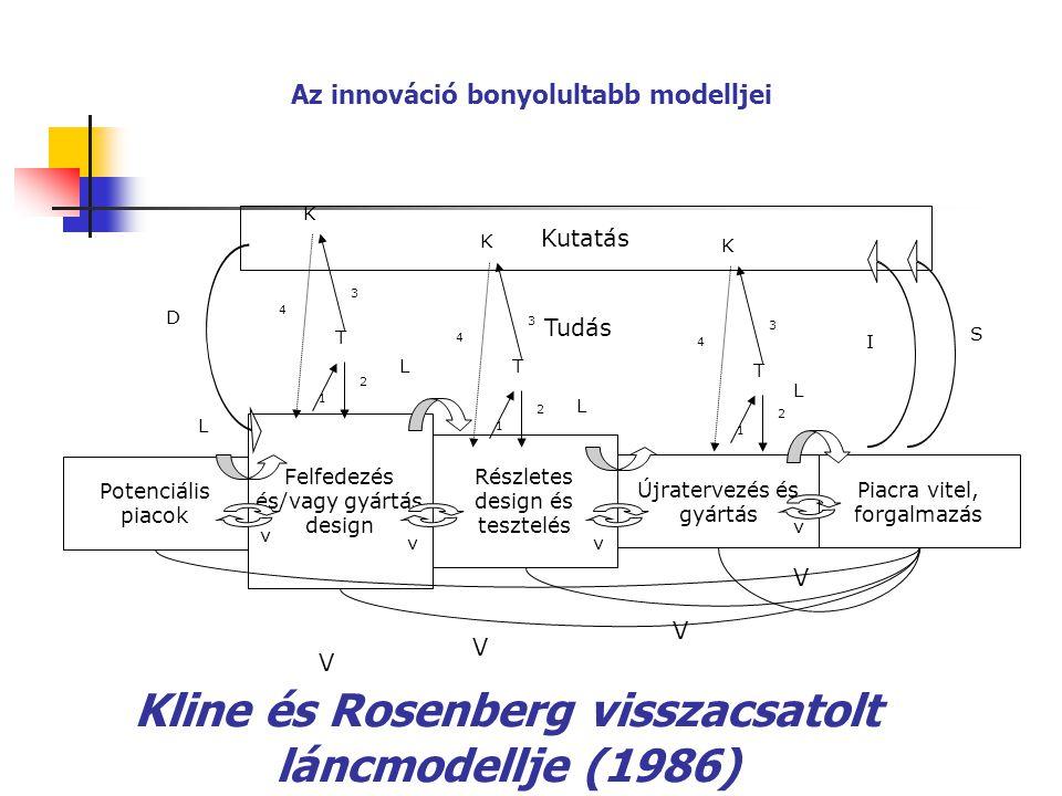 Kline és Rosenberg visszacsatolt láncmodellje (1986) Potenciális piacok Felfedezés és/vagy gyártás design Részletes design és tesztelés Újratervezés é