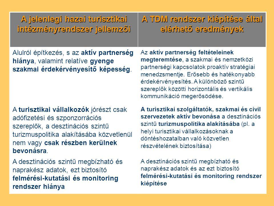A jelenlegi hazai turisztikai intézményrendszer jellemzői A TDM rendszer kiépítése által elérhető eredmények Alulról építkezés, s az aktív partnerség hiánya, valamint relatíve gyenge szakmai érdekérvényesítő képesség.