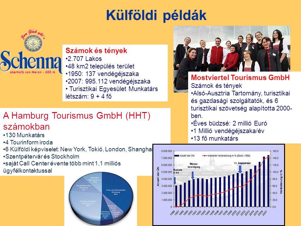 Külföldi példák Számok és tények 2.707 Lakos 48 km2 település terület 1950: 137 vendégéjszaka 2007: 995.112 vendégéjszaka Turisztikai Egyesület Munkatárs létszám: 9 + 4 fő Mostviertel Tourismus GmbH Számok és tények Alsó-Ausztria Tartomány, turisztikai és gazdasági szolgáltatók, és 6 turisztikai szövetség alapította 2000- ben.