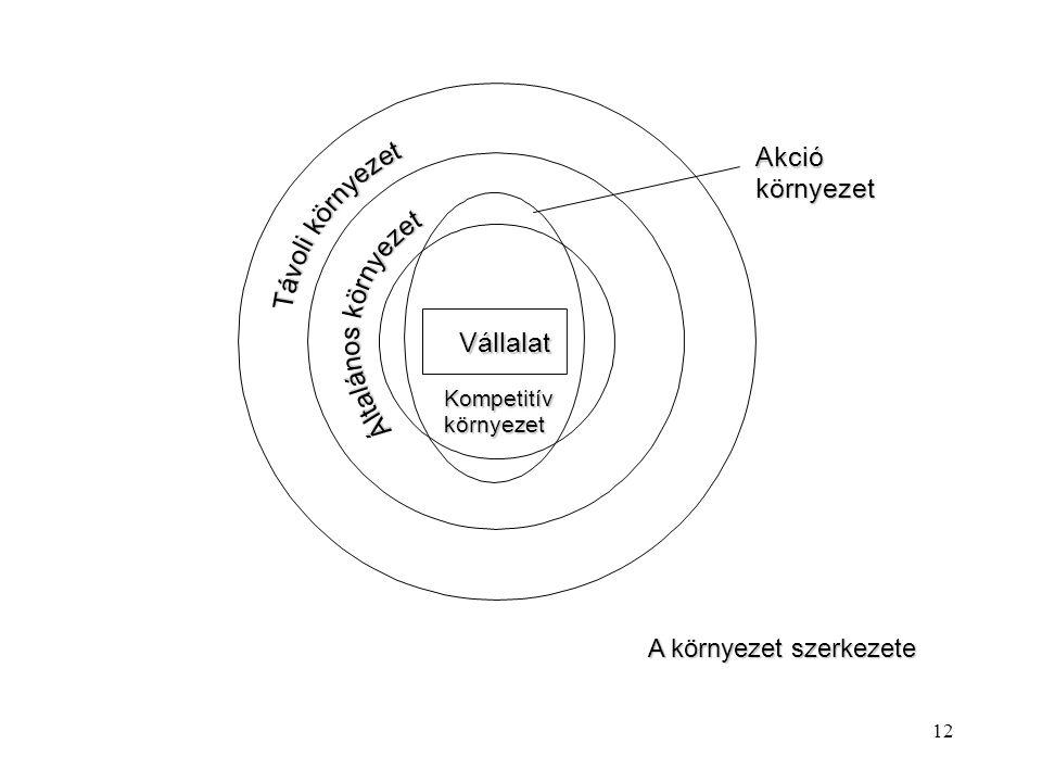 11 Külső környezet elemzése: lStrukturáltan kell közelíteni a környezethez. Két nézőpontból kell elvégezni az analízist Két nézőpontból kell elvégezni