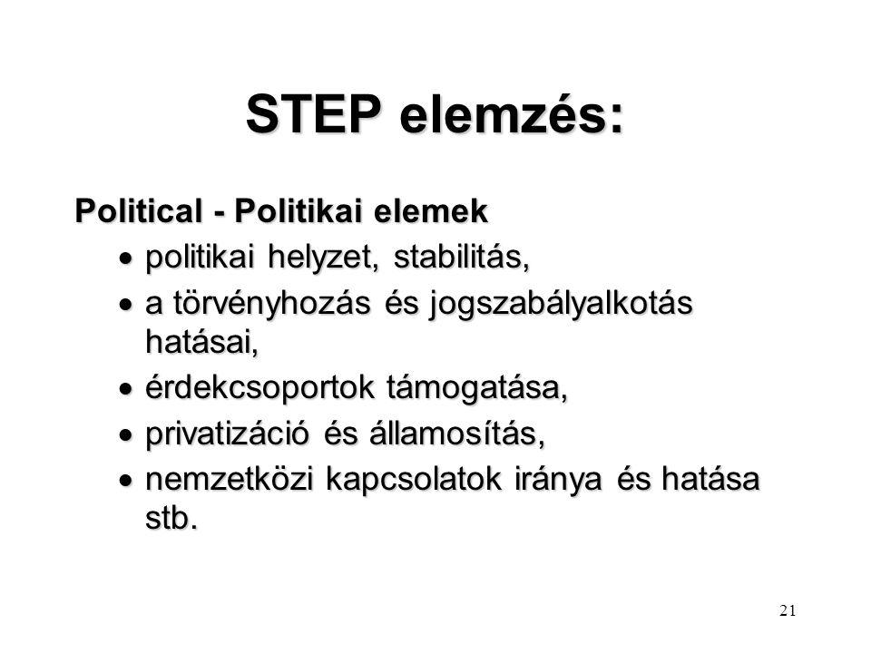 20 STEP elemzés: Economical - Gazdasági elemek  a gazdasági növekedés vagy a recesszió hatásai,  a kormányzat gazdasági politikája,  az infláció mé