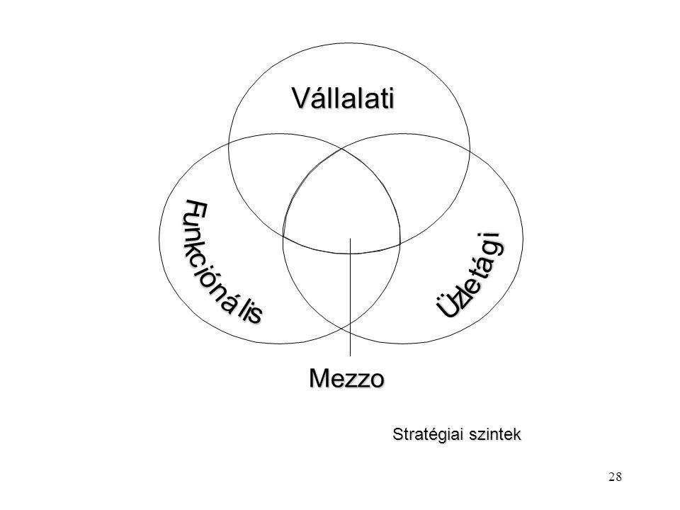 27 A stratégiák szintjei Nagyméretű, formális stratégiával rendelkező szervezet esetében beszélhetünk: l vállalati szintű l üzletági szintű l mezzo sz