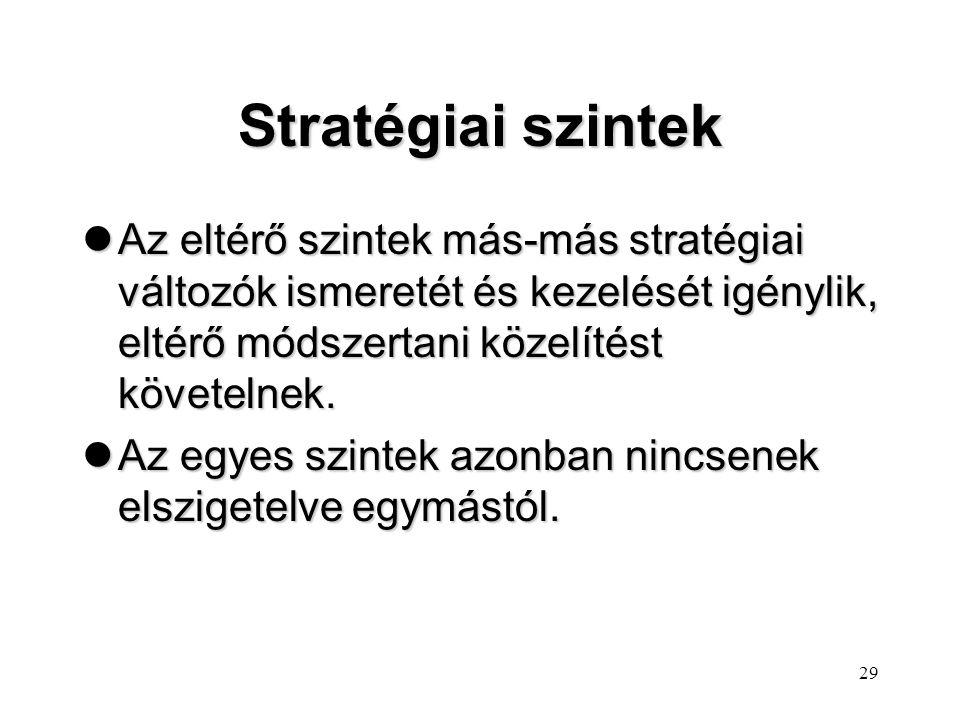 28 Stratégiai szintek Vállalati F u n k c i ó n á l i s Ü z l e t á g i Mezzo