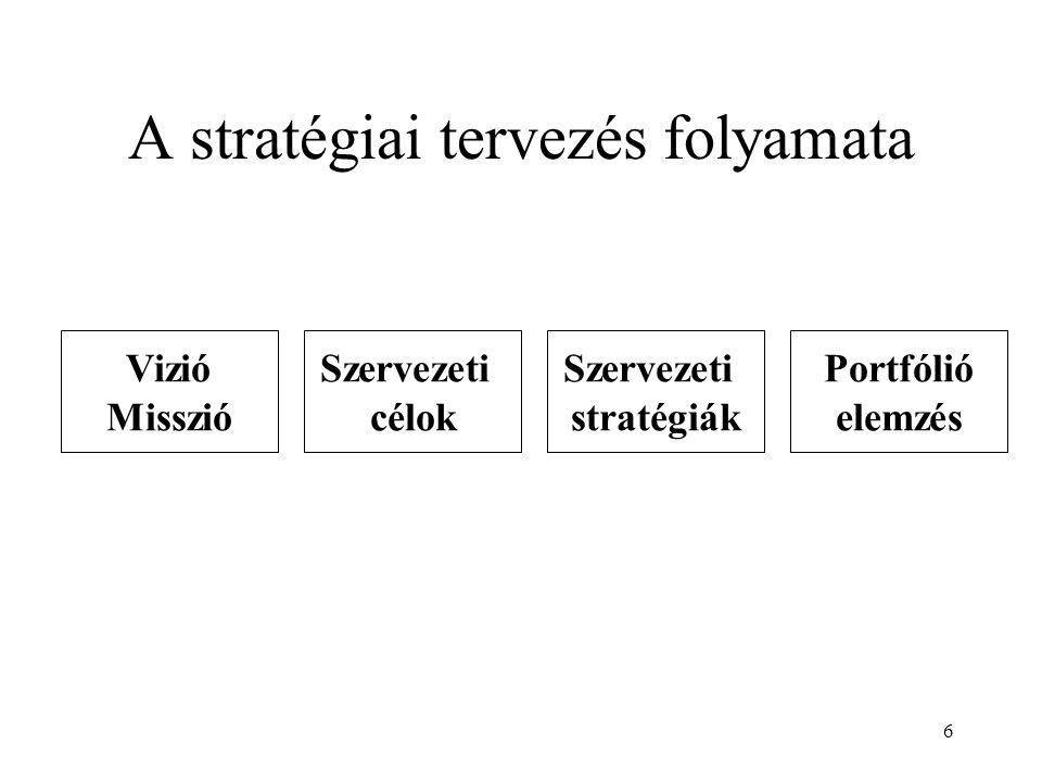 6 A stratégiai tervezés folyamata Vizió Misszió Szervezeti célok Szervezeti stratégiák Portfólió elemzés