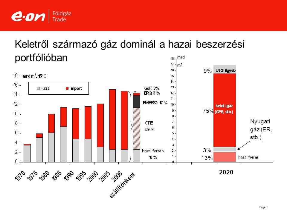 Page 7 Keletről származó gáz dominál a hazai beszerzési portfólióban 1% 13% 75% 9% 3%3% Nyugati gáz (ER, stb.) mrd m 3 2020