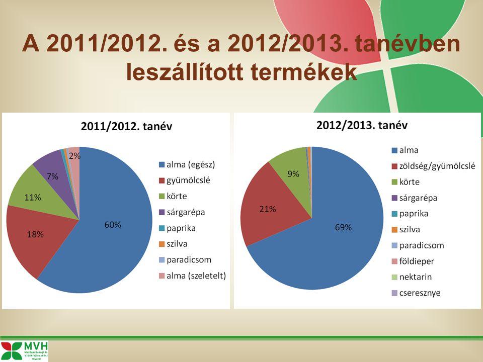 A 2011/2012. és a 2012/2013. tanévben leszállított termékek
