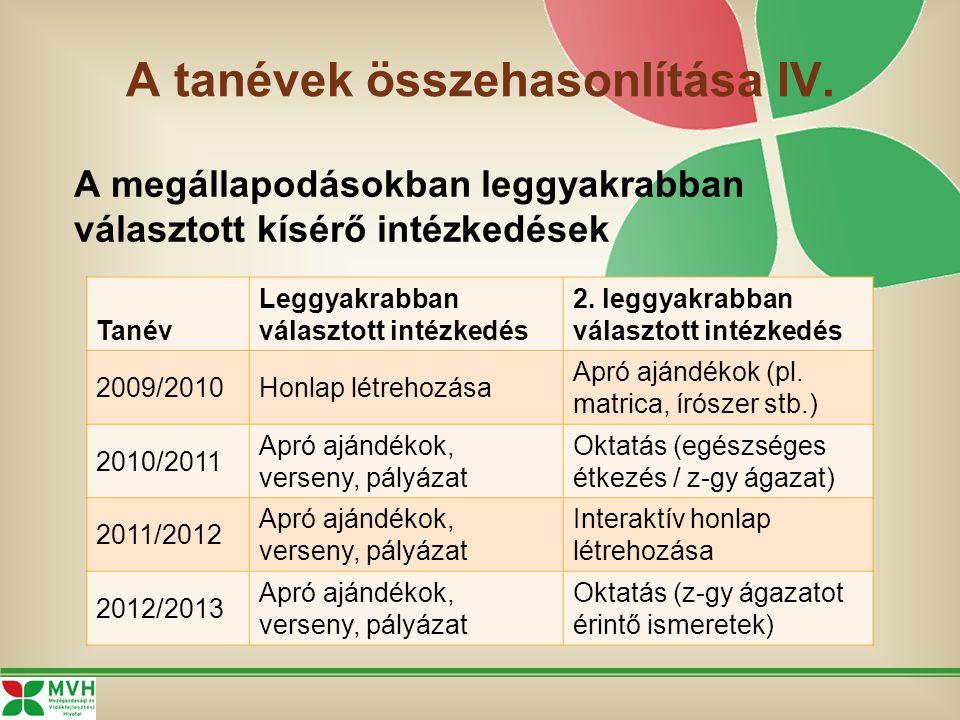 A tanévek összehasonlítása IV. Tanév Leggyakrabban választott intézkedés 2. leggyakrabban választott intézkedés 2009/2010Honlap létrehozása Apró ajánd