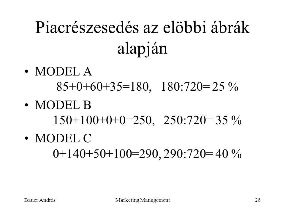 Bauer AndrásMarketing Management28 Piacrészesedés az elöbbi ábrák alapján MODEL A 85+0+60+35=180, 180:720= 25 % MODEL B 150+100+0+0=250, 250:720= 35 %