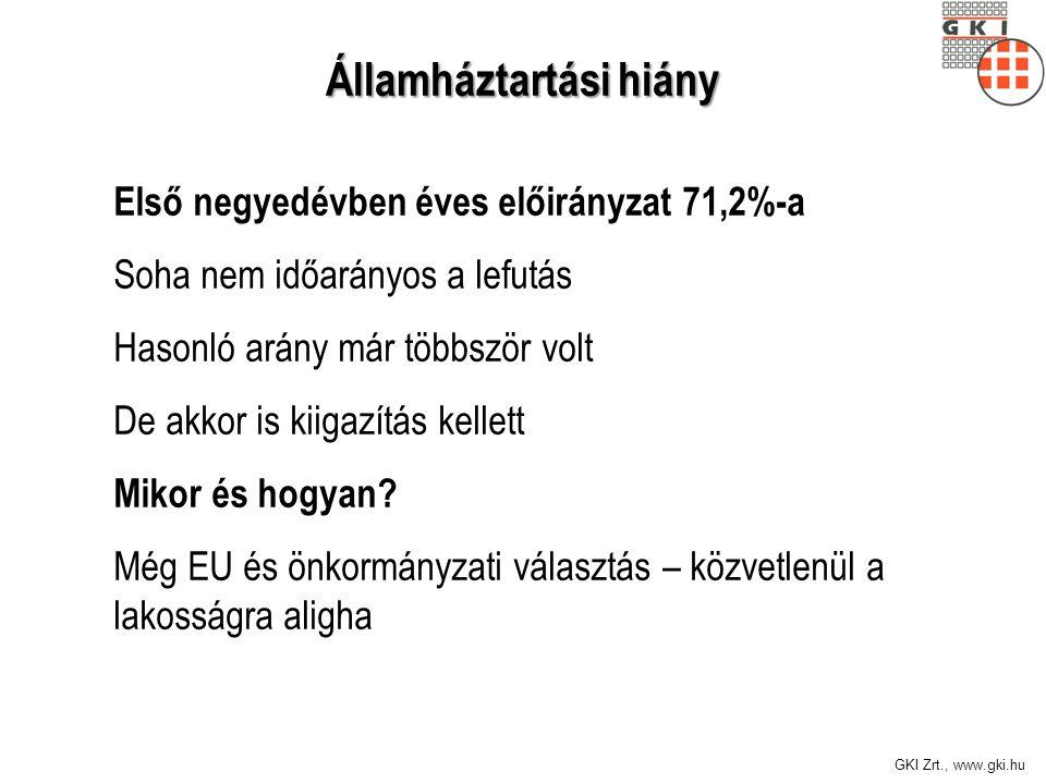 GKI Zrt., www.gki.hu Első negyedévben éves előirányzat 71,2%-a Soha nem időarányos a lefutás Hasonló arány már többször volt De akkor is kiigazítás kellett Mikor és hogyan.