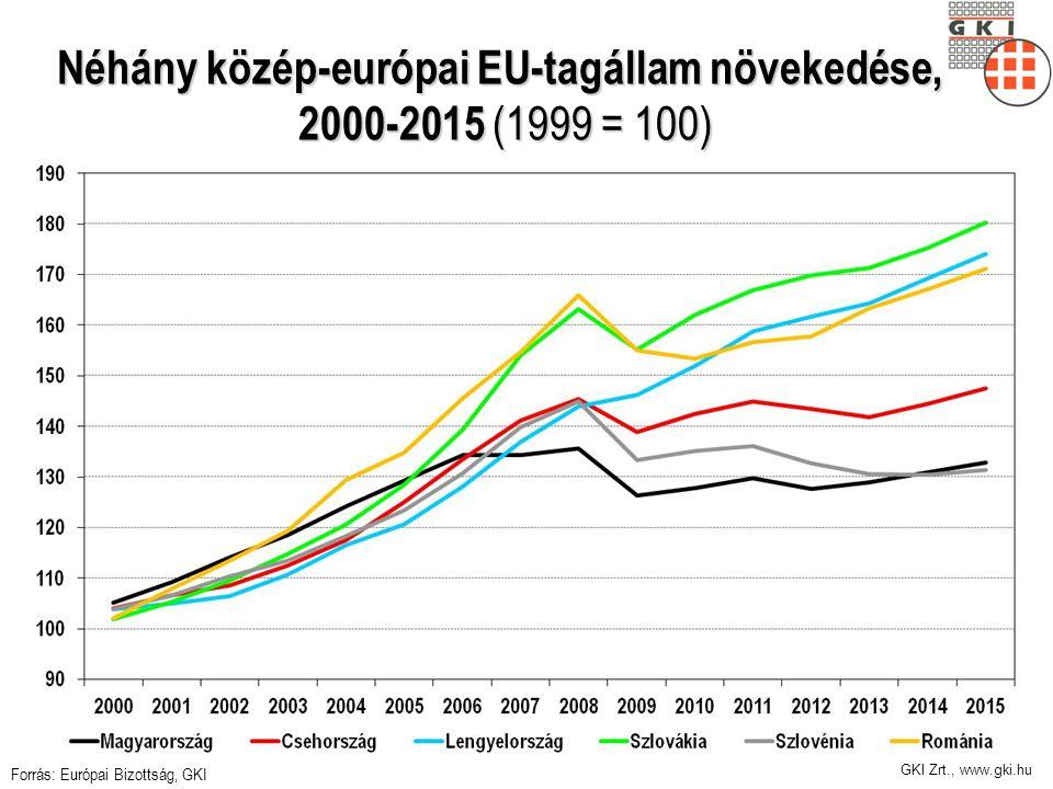 GKI Zrt., www.gki.hu Néhány közép-európai EU-tagállam növekedése, 2000-2015 (1999 = 100) Forrás: Európai Bizottság, GKI