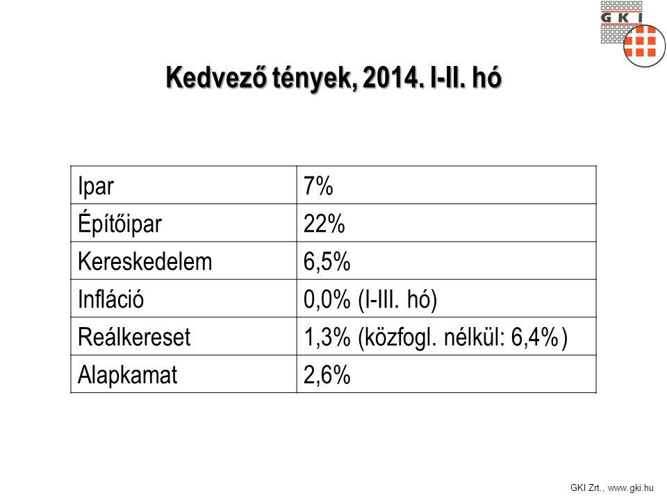 GKI Zrt., www.gki.hu Kedvező tények, 2014. I-II.