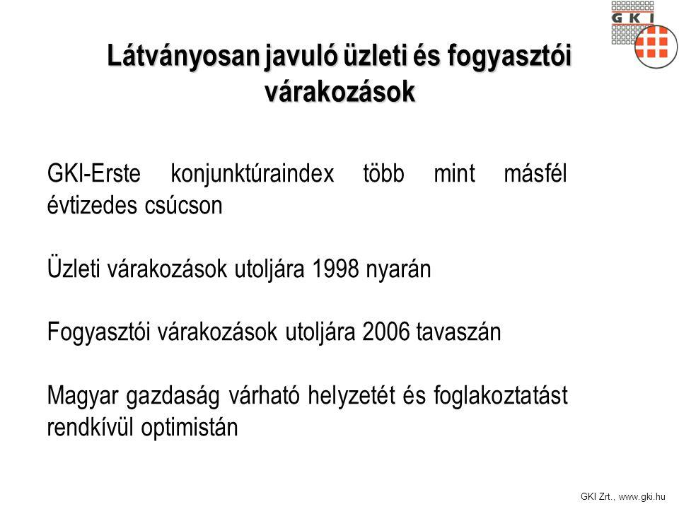 GKI Zrt., www.gki.hu GKI-Erste konjunktúraindex több mint másfél évtizedes csúcson Üzleti várakozások utoljára 1998 nyarán Fogyasztói várakozások utoljára 2006 tavaszán Magyar gazdaság várható helyzetét és foglakoztatást rendkívül optimistán Látványosan javuló üzleti és fogyasztói várakozások