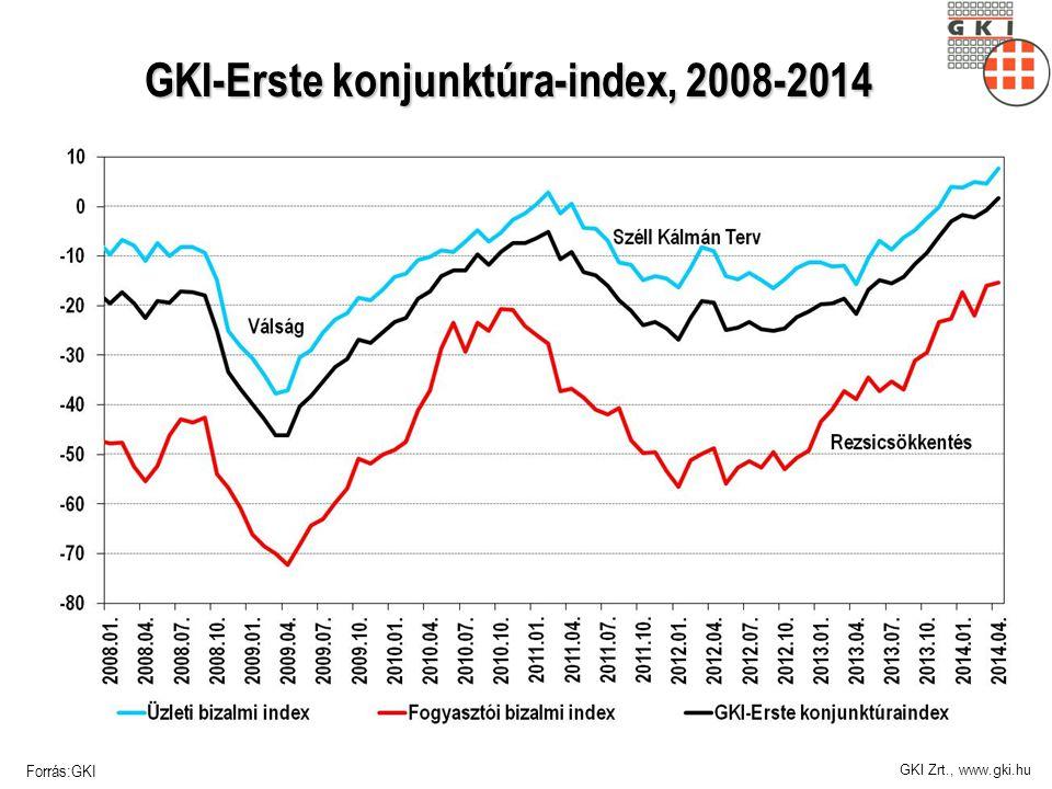 GKI Zrt., www.gki.hu A magyar gazdaság jövője, 1996-2014 Forrás:GKI