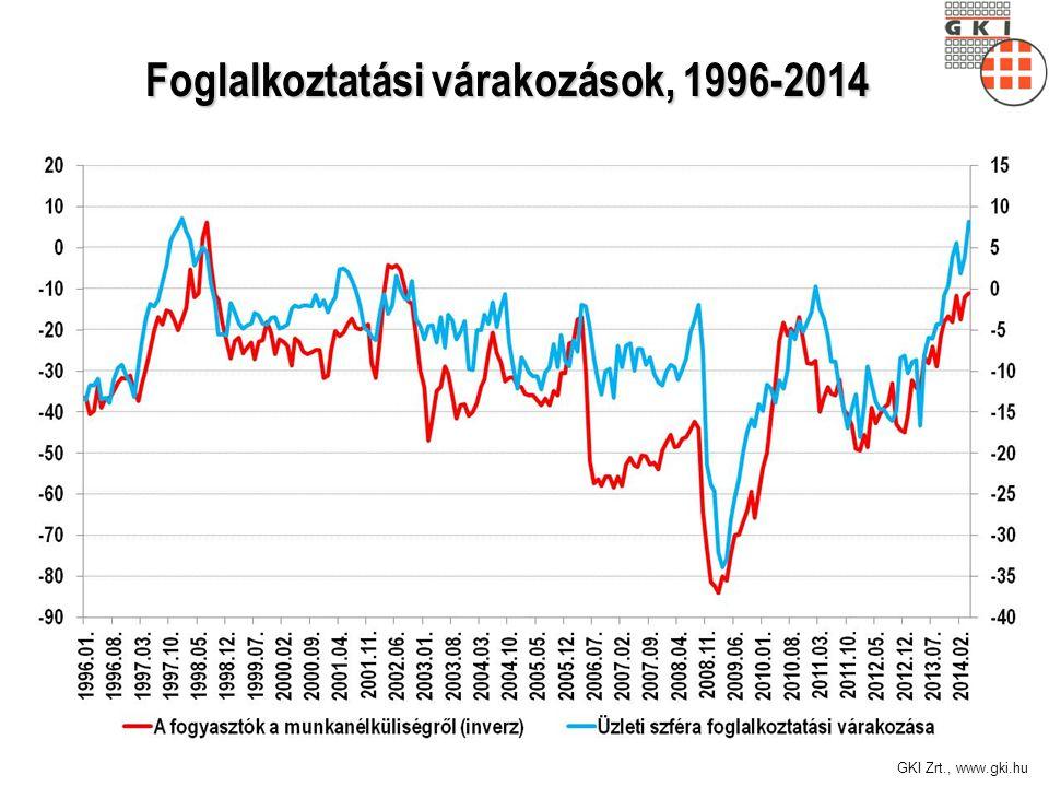 GKI Zrt., www.gki.hu Foglalkoztatási várakozások, 1996-2014