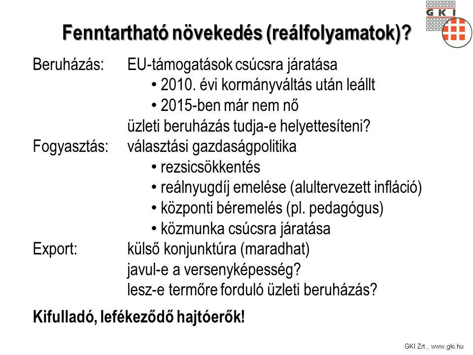 GKI Zrt., www.gki.hu Maginfláció: 2,7% Hosszú lejáratú állampapírok hozamcsökkenése nem követi az alapkamatot – a piac nem bízik a kamatcsökkenés tartósságában Magyar kamatfelár nagyon magas Forint gyenge 3% alatti idei államháztartási hiányhoz korrekció kell Finanszíroznak, de nagyon drágán.