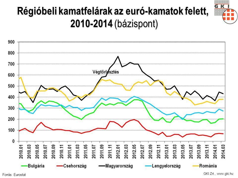 GKI Zrt., www.gki.hu Régióbeli kamatfelárak az euró-kamatok felett, 2010-2014 (bázispont) Forrás: Eurostat