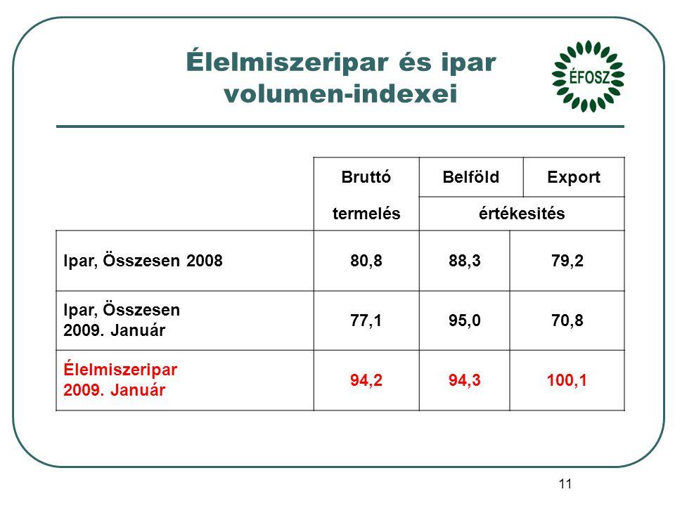 11 Élelmiszeripar és ipar volumen-indexei BruttóBelföldExport termelésértékesités Ipar, Összesen 200880,888,379,2 Ipar, Összesen 2009.