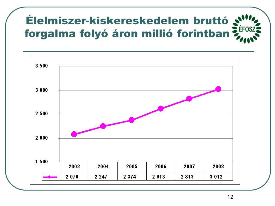 12 Élelmiszer-kiskereskedelem bruttó forgalma folyó áron millió forintban