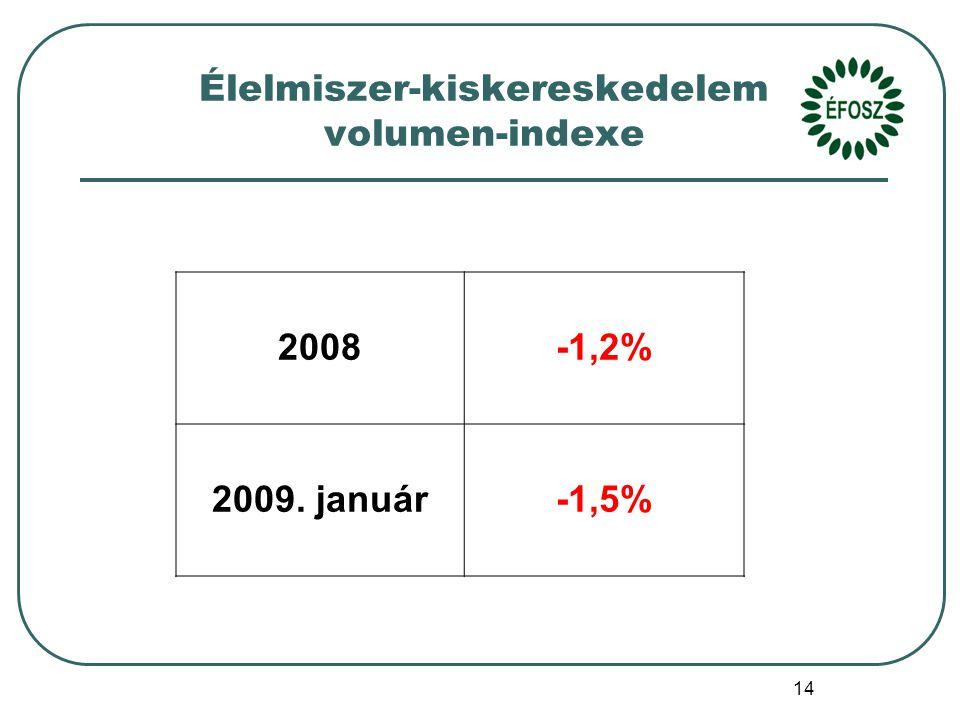 14 Élelmiszer-kiskereskedelem volumen-indexe 2008-1,2% 2009. január-1,5%