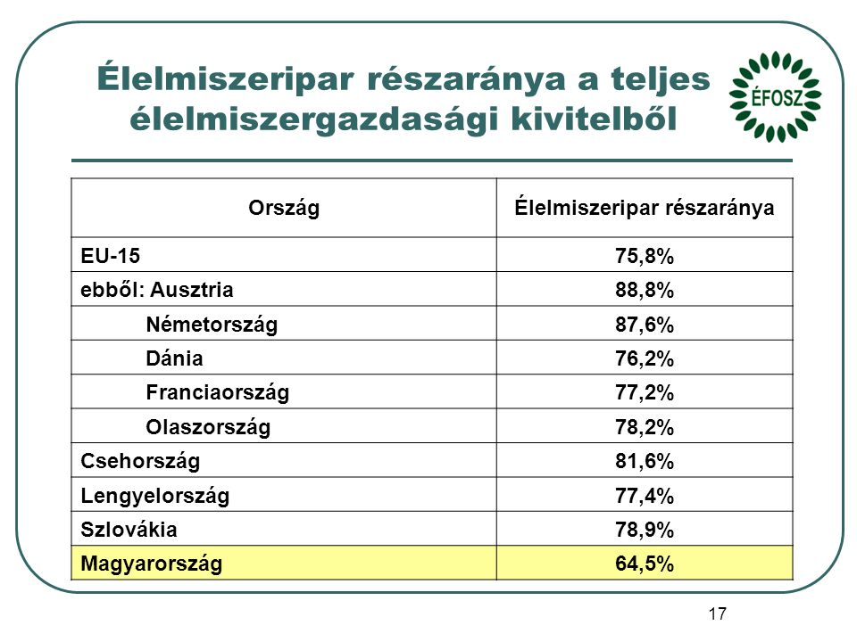 17 Élelmiszeripar részaránya a teljes élelmiszergazdasági kivitelből OrszágÉlelmiszeripar részaránya EU-1575,8% ebből: Ausztria88,8% Németország87,6% Dánia76,2% Franciaország77,2% Olaszország78,2% Csehország81,6% Lengyelország77,4% Szlovákia78,9% Magyarország64,5%