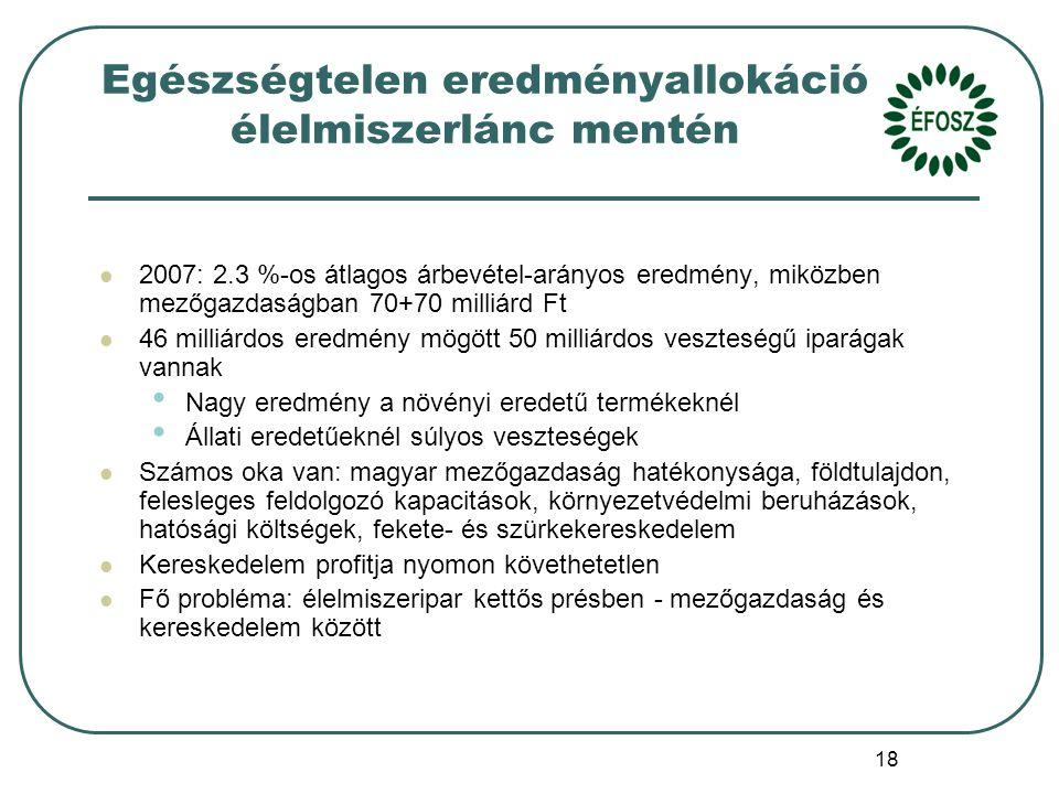 18 Egészségtelen eredményallokáció élelmiszerlánc mentén 2007: 2.3 %-os átlagos árbevétel-arányos eredmény, miközben mezőgazdaságban 70+70 milliárd Ft 46 milliárdos eredmény mögött 50 milliárdos veszteségű iparágak vannak Nagy eredmény a növényi eredetű termékeknél Állati eredetűeknél súlyos veszteségek Számos oka van: magyar mezőgazdaság hatékonysága, földtulajdon, felesleges feldolgozó kapacitások, környezetvédelmi beruházások, hatósági költségek, fekete- és szürkekereskedelem Kereskedelem profitja nyomon követhetetlen Fő probléma: élelmiszeripar kettős présben - mezőgazdaság és kereskedelem között