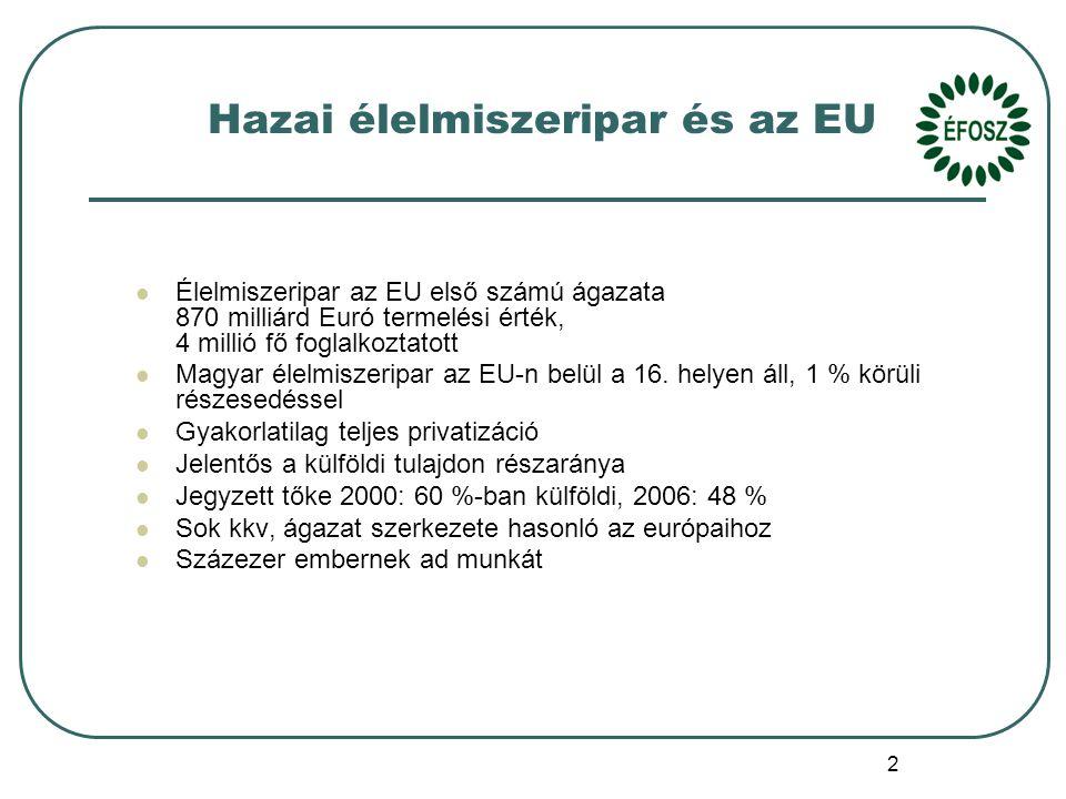 2 Élelmiszeripar az EU első számú ágazata 870 milliárd Euró termelési érték, 4 millió fő foglalkoztatott Magyar élelmiszeripar az EU-n belül a 16.