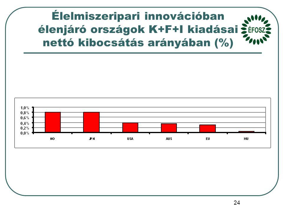 24 Élelmiszeripari innovációban élenjáró országok K+F+I kiadásai nettó kibocsátás arányában (%)
