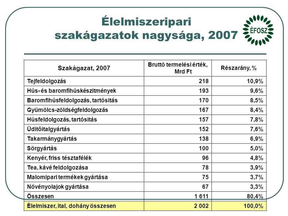 5 Élelmiszeripari szakágazatok nagysága, 2007 Szakágazat, 2007 Bruttó termelési érték, Mrd Ft Részarány, % Tejfeldolgozás 21810,9% Hús- és baromfihúskészitmények 1939,6% Baromfihúsfeldolgozás, tartósitás 1708,5% Gyümölcs-zöldségfeldolgozás 1678,4% Húsfeldolgozás, tartósitás 1577,8% Üditőitalgyártás 1527,6% Takarmánygyártás 1386,9% Sörgyártás 1005,0% Kenyér, friss tésztafélék 964,8% Tea, kávé feldolgozása 783,9% Malomipari termékek gyártása 753,7% Növényolajok gyártása 673,3% Összesen 1 61180,4% Élelmiszer, ital, dohány összesen 2 002100,0%