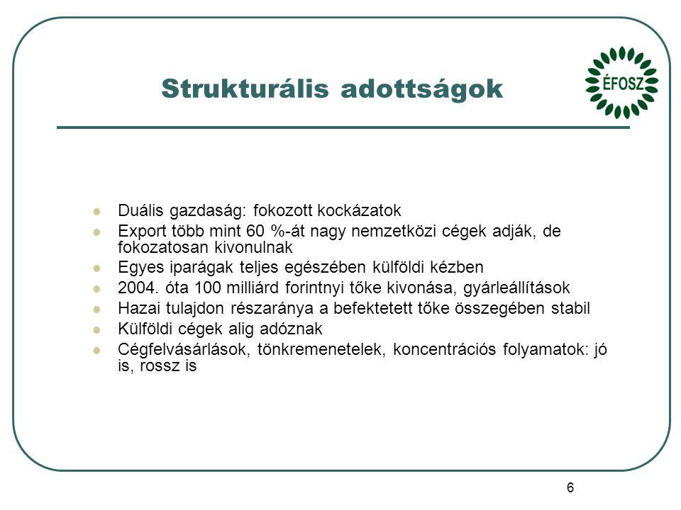 6 Strukturális adottságok Duális gazdaság: fokozott kockázatok Export több mint 60 %-át nagy nemzetközi cégek adják, de fokozatosan kivonulnak Egyes iparágak teljes egészében külföldi kézben 2004.