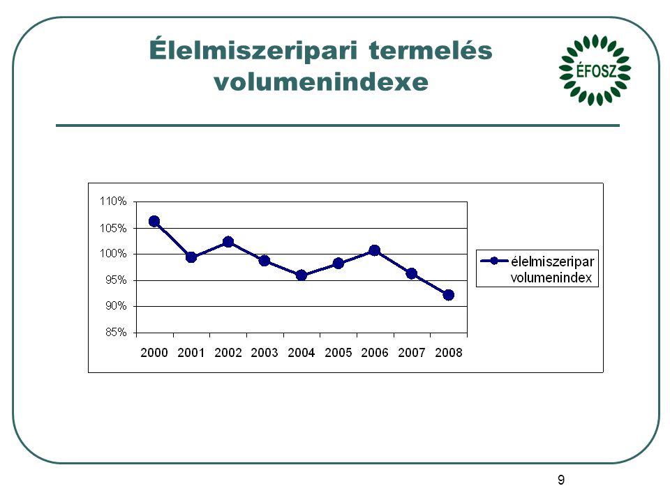 9 Élelmiszeripari termelés volumenindexe