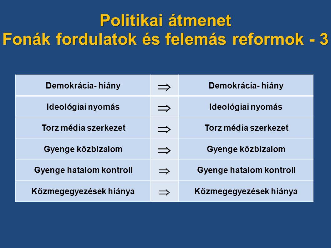Politikai átmenet Fonák fordulatok és felemás reformok - 3 Demokrácia- hiány  Ideológiai nyomás  Torz média szerkezet  Gyenge közbizalom  Gyenge hatalom kontroll  Közmegegyezések hiánya 