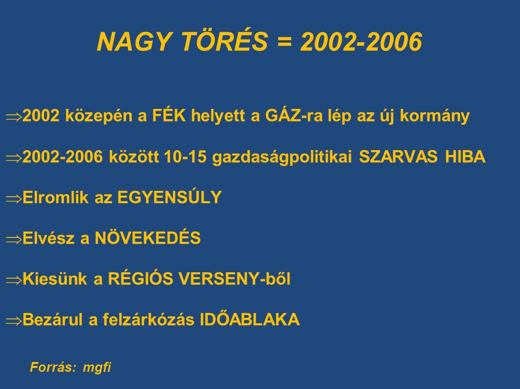 NAGY TÖRÉS = 2002-2006  2002 közepén a FÉK helyett a GÁZ-ra lép az új kormány  2002-2006 között 10-15 gazdaságpolitikai SZARVAS HIBA  Elromlik az EGYENSÚLY  Elvész a NÖVEKEDÉS  Kiesünk a RÉGIÓS VERSENY-ből  Bezárul a felzárkózás IDŐABLAKA Forrás: mgfi