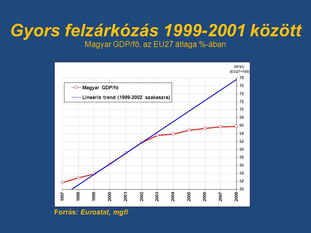 Gyors felzárkózás 1999-2001 között Magyar GDP/fő, az EU27 átlaga %-ában Forrás: Eurostat, mgfi