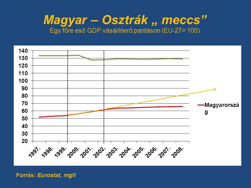 """Magyar – Osztrák """" meccs"""" Egy főre eső GDP vásárlóerő paritáson (EU-27= 100) Forrás: Eurostat, mgfi"""