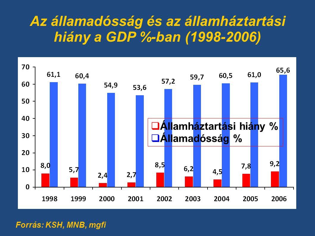 Az államadósság és az államháztartási hiány a GDP %-ban (1998-2006)  Államháztartási hiány %  Államadósság % Forrás: KSH, MNB, mgfi