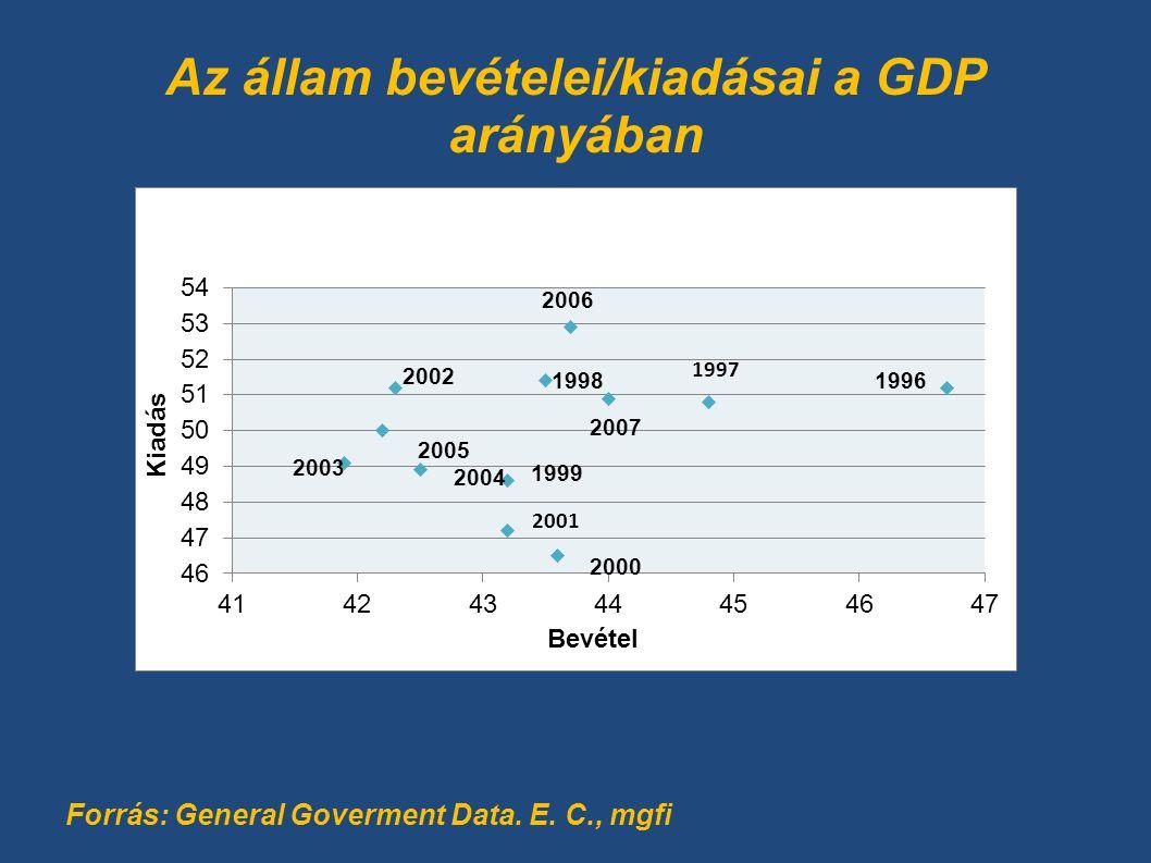 Az állam bevételei/kiadásai a GDP arányában Forrás: General Goverment Data. E. C., mgfi 19961998 2000 2004 2003 2005