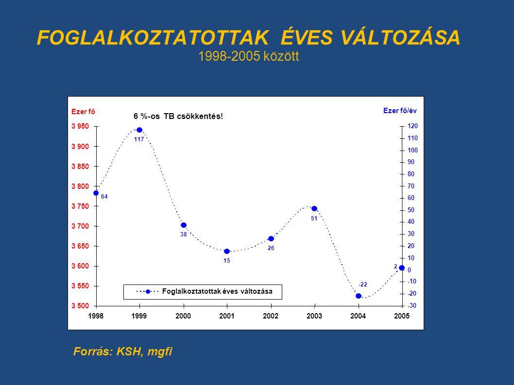 FOGLALKOZTATOTTAK ÉVES VÁLTOZÁSA 1998-2005 között 117 38 15 26 51 64 2 -22 3 500 3 550 3 600 3 650 3 700 3 750 3 800 3 850 3 900 3 950 19981999200020012002200320042005 Ezer fő -30 -20 -10 0 10 20 30 40 50 60 70 80 90 100 110 120 Ezer fő/év Foglalkoztatottak éves változása Forrás: KSH, mgfi 6 %-os TB csökkentés!