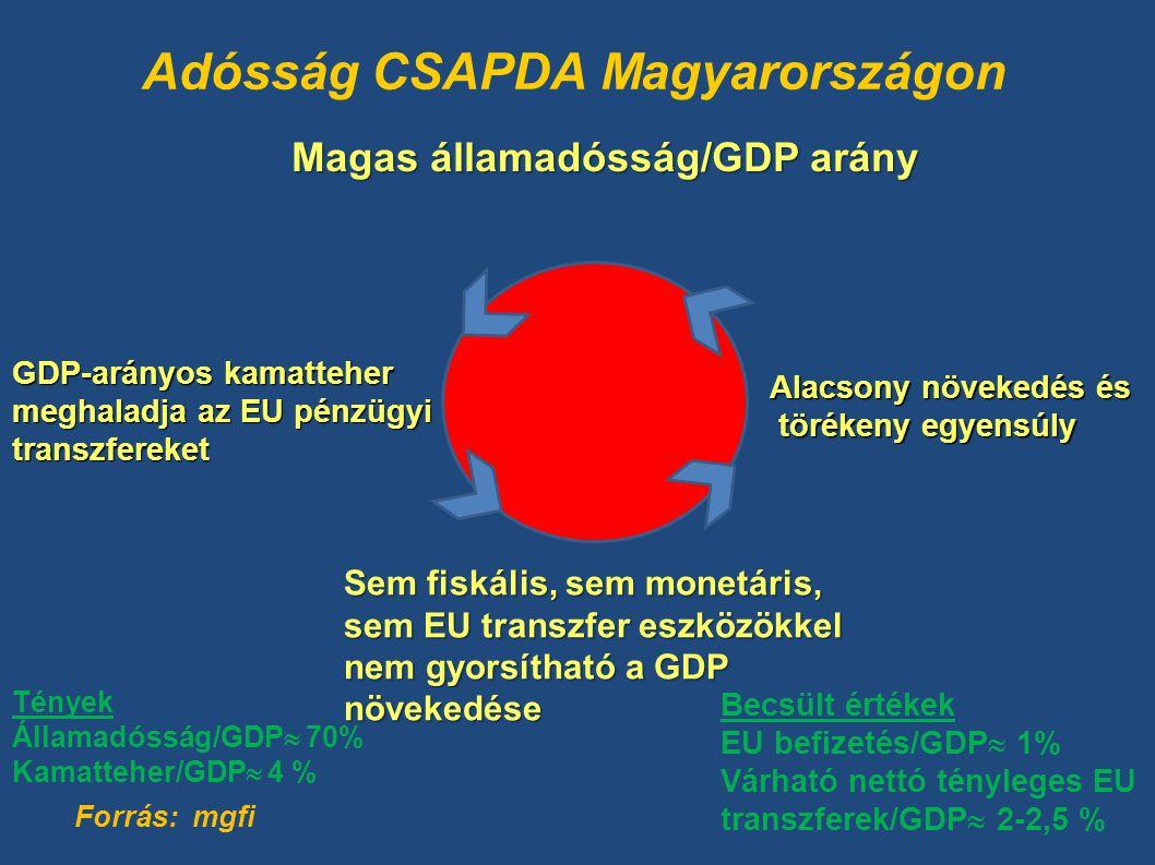 Adósság CSAPDA Magyarországon Forrás: mgfi Magas államadósság/GDP arány Alacsony növekedés és törékeny egyensúly törékeny egyensúly GDP-arányos kamatteher meghaladja az EU pénzügyi transzfereket Tények Államadósság/GDP  70% Kamatteher/GDP  4 % Becsült értékek EU befizetés/GDP  1% Várható nettó tényleges EU transzferek/GDP  2-2,5 % Sem fiskális, sem monetáris, sem EU transzfer eszközökkel nem gyorsítható a GDP növekedése