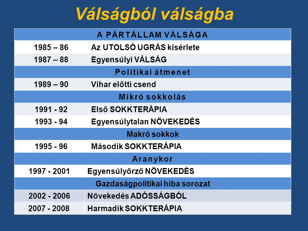 Válságból válságba A PÁRTÁLLAM VÁLSÁGA 1985 – 86Az UTOLSÓ UGRÁS kísérlete 1987 – 88Egyensúlyi VÁLSÁG Politikai átmenet 1989 – 90Vihar előtti csend Mikró sokkolás 1991 - 92Első SOKKTERÁPIA 1993 - 94Egyensúlytalan NÖVEKEDÉS Makró sokkok 1995 - 96Második SOKKTERÁPIA Aranykor 1997 - 2001Egyensúlyőrző NÖVEKEDÉS Gazdaságpolitikai hiba sorozat 2002 - 2006Növekedés ADÓSSÁGBÓL 2007 - 2008Harmadik SOKKTERÁPIA