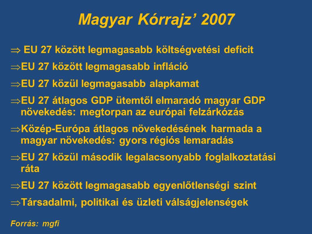 Magyar Kórrajz' 2007  EU 27 között legmagasabb költségvetési deficit  EU 27 között legmagasabb infláció  EU 27 közül legmagasabb alapkamat  EU 27 átlagos GDP ütemtől elmaradó magyar GDP növekedés: megtorpan az európai felzárkózás  Közép-Európa átlagos növekedésének harmada a magyar növekedés: gyors régiós lemaradás  EU 27 közül második legalacsonyabb foglalkoztatási ráta  EU 27 között legmagasabb egyenlőtlenségi szint  Társadalmi, politikai és üzleti válságjelenségek Forrás: mgfi