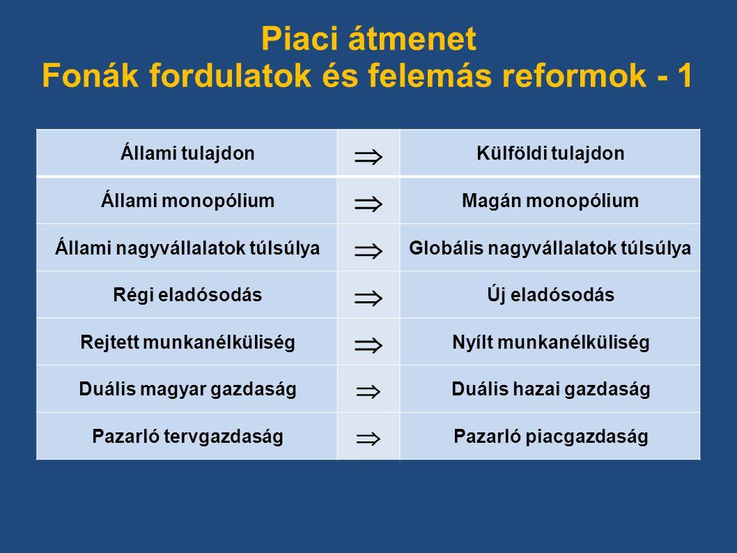 Piaci átmenet Fonák fordulatok és felemás reformok - 1 Állami tulajdon  Külföldi tulajdon Állami monopólium  Magán monopólium Állami nagyvállalatok túlsúlya  Globális nagyvállalatok túlsúlya Régi eladósodás  Új eladósodás Rejtett munkanélküliség  Nyílt munkanélküliség Duális magyar gazdaság  Duális hazai gazdaság Pazarló tervgazdaság  Pazarló piacgazdaság