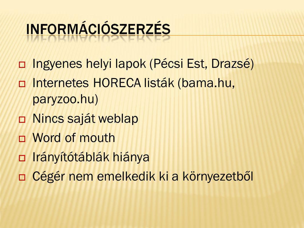  Ingyenes helyi lapok (Pécsi Est, Drazsé)  Internetes HORECA listák (bama.hu, paryzoo.hu)  Nincs saját weblap  Word of mouth  Irányítótáblák hián